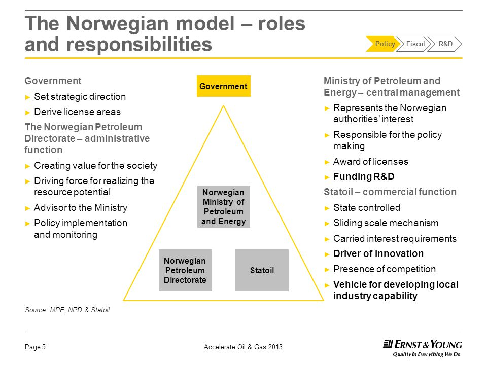 The Norwegian model – roles and responsibilities Government ► Set strategic direction ► Derive license areas The Norwegian Petroleum Directorate – administrative function ► Creating value for the society ► Driving force for realizing the resource potential ► Advisor to the Ministry ► Policy implementation and monitoring Page 5 Ministry of Petroleum and Energy – central management ► Represents the Norwegian authorities' interest ► Responsible for the policy making ► Award of licenses ► Funding R&D Statoil – commercial function ► State controlled ► Sliding scale mechanism ► Carried interest requirements ► Driver of innovation ► Presence of competition ► Vehicle for developing local industry capability Source: MPE, NPD & Statoil Norwegian Ministry of Petroleum and Energy Norwegian Petroleum Directorate Statoil Government PolicyFiscalR&D Accelerate Oil & Gas 2013