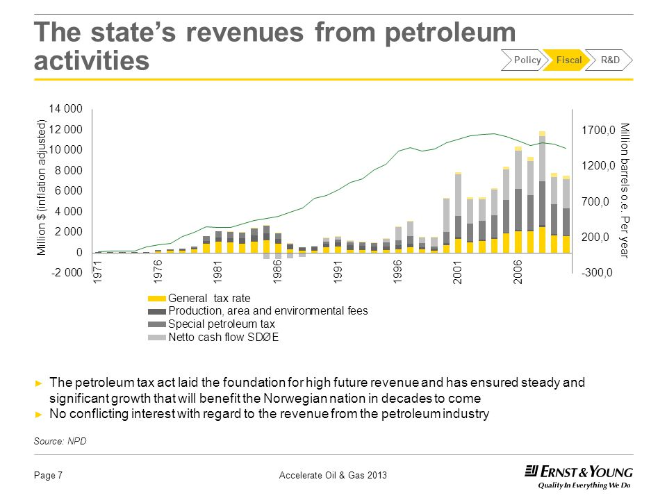 The state's revenues from petroleum activities Page 7 ► The petroleum tax act laid the foundation for high future revenue and has ensured steady and significant growth that will benefit the Norwegian nation in decades to come ► No conflicting interest with regard to the revenue from the petroleum industry Source: NPD PolicyFiscalR&D Accelerate Oil & Gas 2013