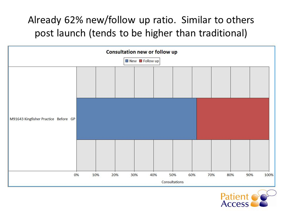 Already 62% new/follow up ratio. Similar to others post launch (tends to be higher than traditional)