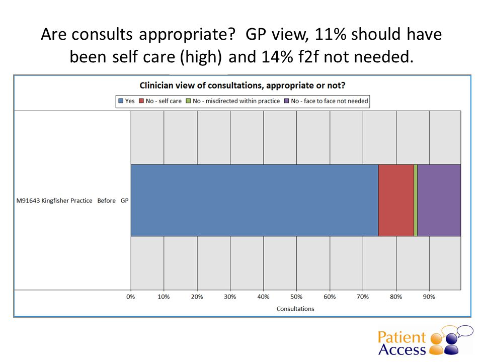 Are consults appropriate GP view, 11% should have been self care (high) and 14% f2f not needed.