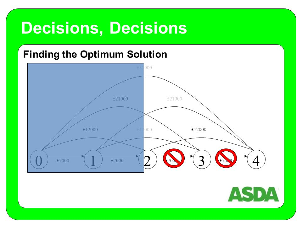 Finding the Optimum Solution Decisions, Decisions 01234 £7000 £12000 £21000 £31000