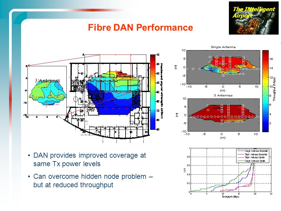 The INtelligent Airport 3 Antennas Fibre DAN Performance DAN provides improved coverage at same Tx power levels Can overcome hidden node problem – but at reduced throughput