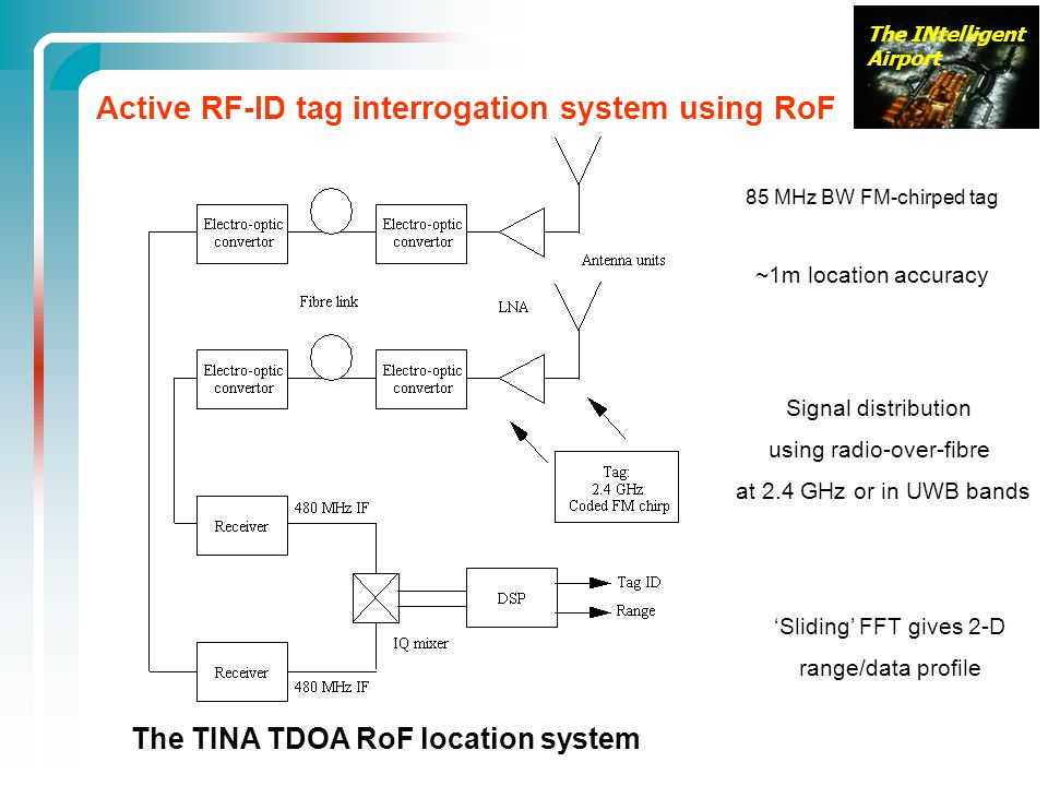 The INtelligent Airport Active RF-ID tag interrogation system using RoF The TINA TDOA RoF location system 85 MHz BW FM-chirped tag ~1m location accuracy 'Sliding' FFT gives 2-D range/data profile Signal distribution using radio-over-fibre at 2.4 GHz or in UWB bands