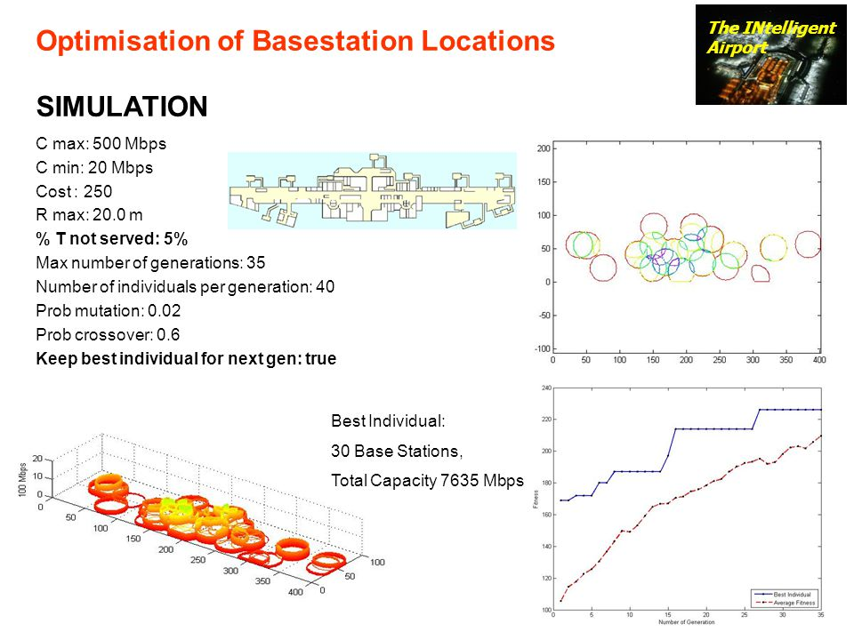 The INtelligent Airport Optimisation of Basestation Locations SIMULATION C max: 500 Mbps C min: 20 Mbps Cost : 250 R max: 20.0 m % T not served: 5% Max number of generations: 35 Number of individuals per generation: 40 Prob mutation: 0.02 Prob crossover: 0.6 Keep best individual for next gen: true Best Individual: 30 Base Stations, Total Capacity 7635 Mbps