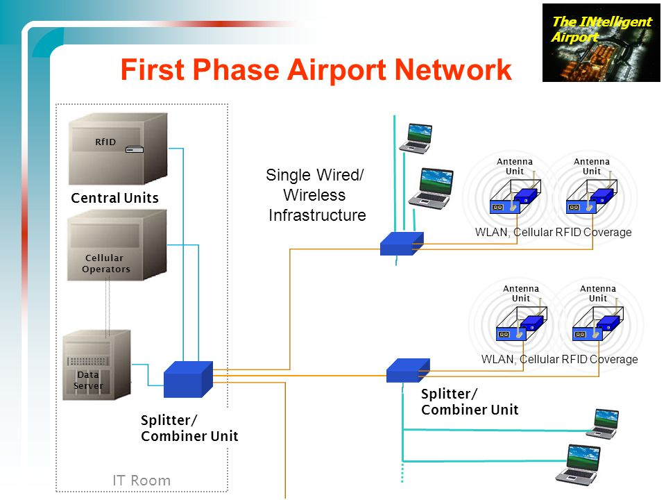The INtelligent Airport IT Room Central Units RfID First Phase Airport Network Cellular Operators WLAN, Cellular RFID Coverage Antenna Unit Antenna Unit WLAN, Cellular RFID Coverage Antenna Unit Antenna Unit Splitter/ Combiner Unit Splitter/ Combiner Unit Data Server Single Wired/ Wireless Infrastructure