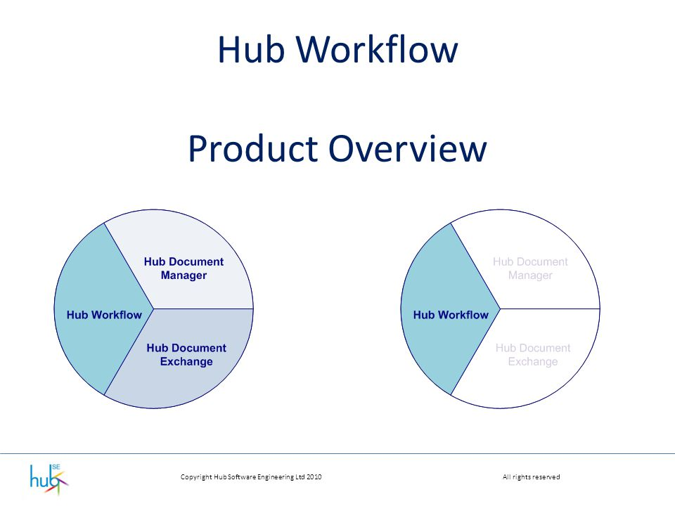 Copyright Hub Software Engineering Ltd 2010All rights reserved Hub Workflow Product Overview