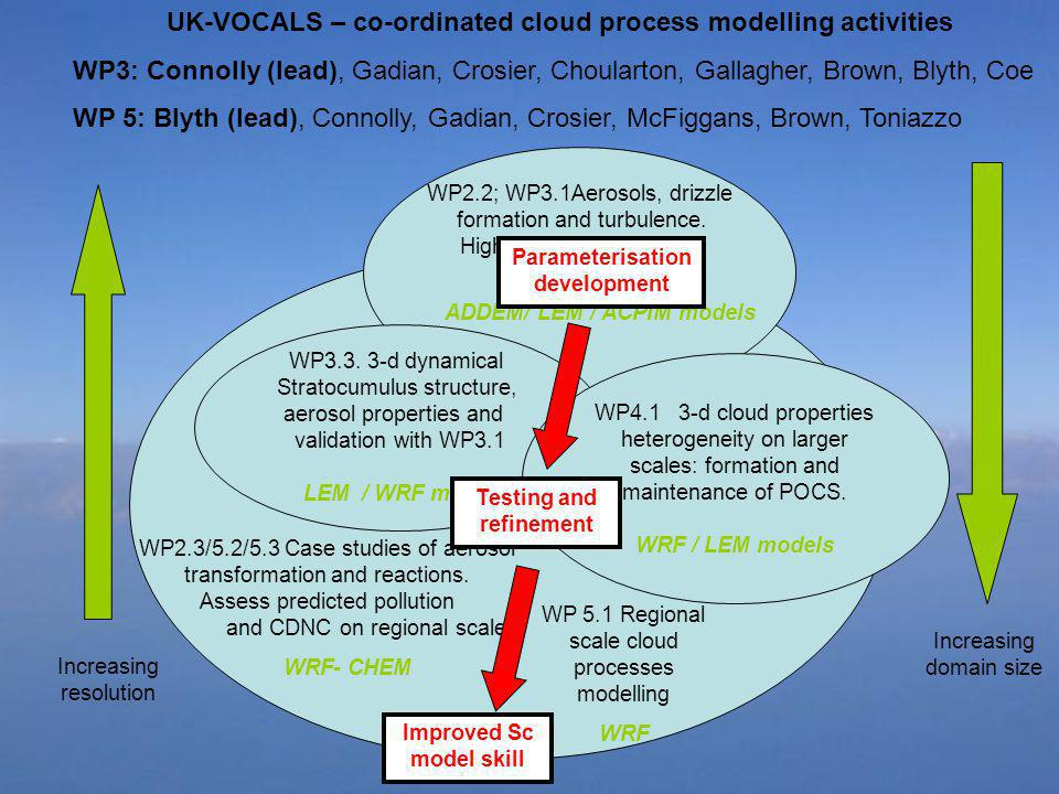 UK-VOCALS – co-ordinated cloud process modelling activities WP3: Connolly (lead), Gadian, Crosier, Choularton, Gallagher, Brown, Blyth, Coe WP 5: Blyt