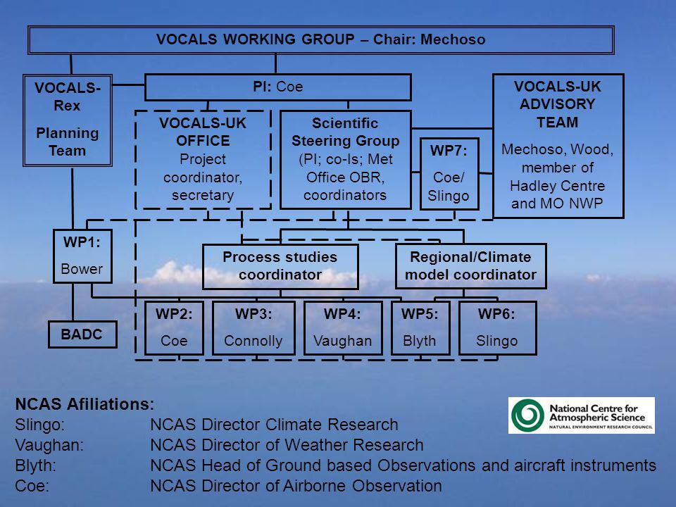 VOCALS WORKING GROUP – Chair: Mechoso PI: CoeVOCALS-UK ADVISORY TEAM Mechoso, Wood, member of Hadley Centre and MO NWP Scientific Steering Group (PI; co-Is; Met Office OBR, coordinators WP1: Bower WP3: Connolly WP5: Blyth WP4: Vaughan WP6: Slingo WP2: Coe Process studies coordinator Regional/Climate model coordinator WP7: Coe/ Slingo BADC VOCALS- Rex Planning Team VOCALS-UK OFFICE Project coordinator, secretary NCAS Afiliations: Slingo: NCAS Director Climate Research Vaughan:NCAS Director of Weather Research Blyth:NCAS Head of Ground based Observations and aircraft instruments Coe:NCAS Director of Airborne Observation