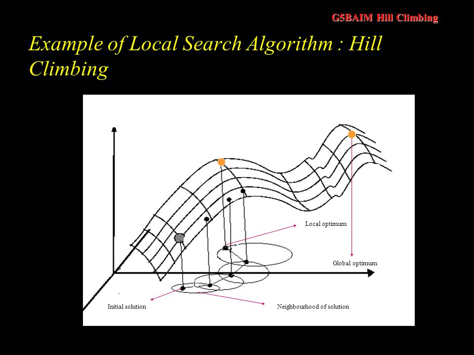 G5BAIM Hill Climbing Elements of Local Search: Representation of the solution; Evaluation function; Neighbourhood function : to define solutions which