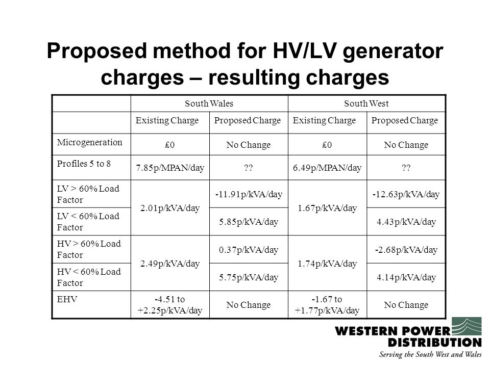 Proposed method for HV/LV generator charges – resulting charges South WalesSouth West Existing ChargeProposed ChargeExisting ChargeProposed Charge Microgeneration £0No Change£0No Change Profiles 5 to 8 7.85p/MPAN/day 6.49p/MPAN/day .