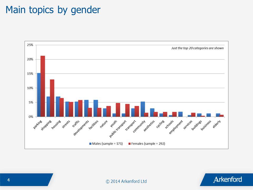 © 2014 Arkenford Ltd 4 Main topics by gender