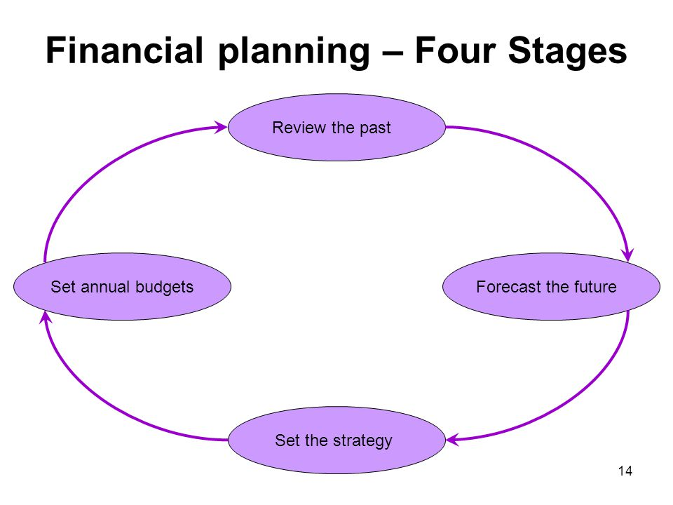 Financial planning – Four Stages Review the past Forecast the futureSet annual budgets Set the strategy 14