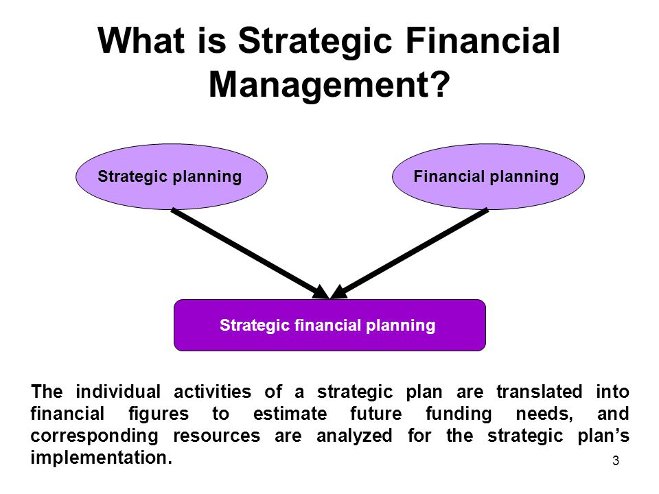 What is Strategic Financial Management.