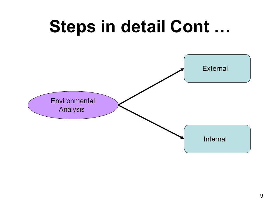 Steps in detail Cont … Environmental Analysis External Internal 9