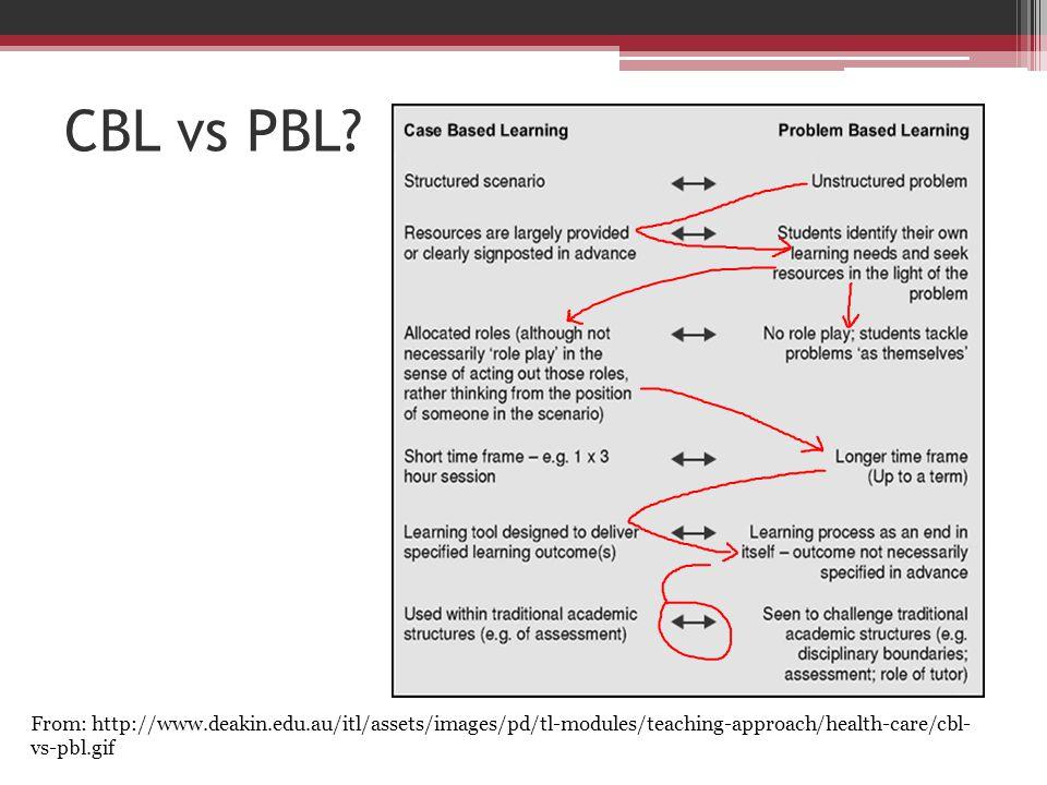 CBL vs PBL.