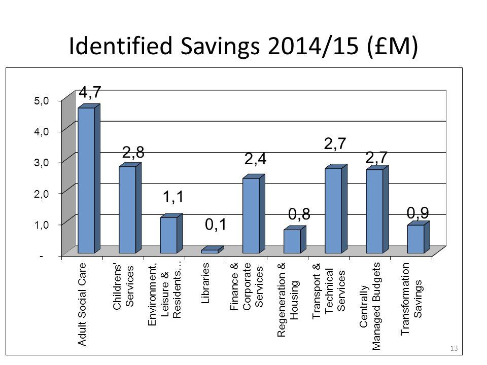 Identified Savings 2014/15 (£M) 13