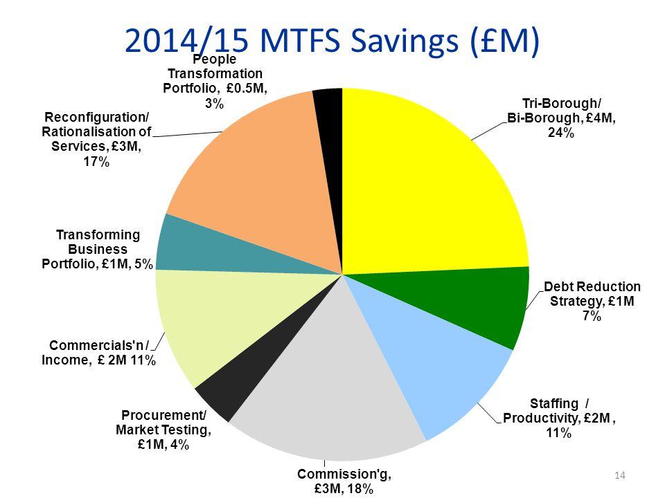 2014/15 MTFS Savings (£M) 14