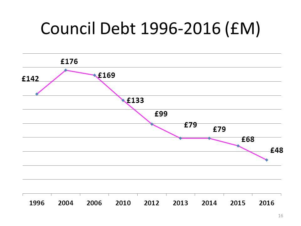 Council Debt 1996-2016 (£M) 16