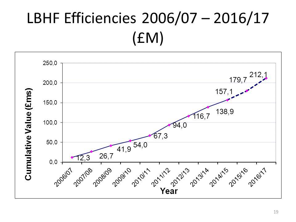 LBHF Efficiencies 2006/07 – 2016/17 (£M) 19