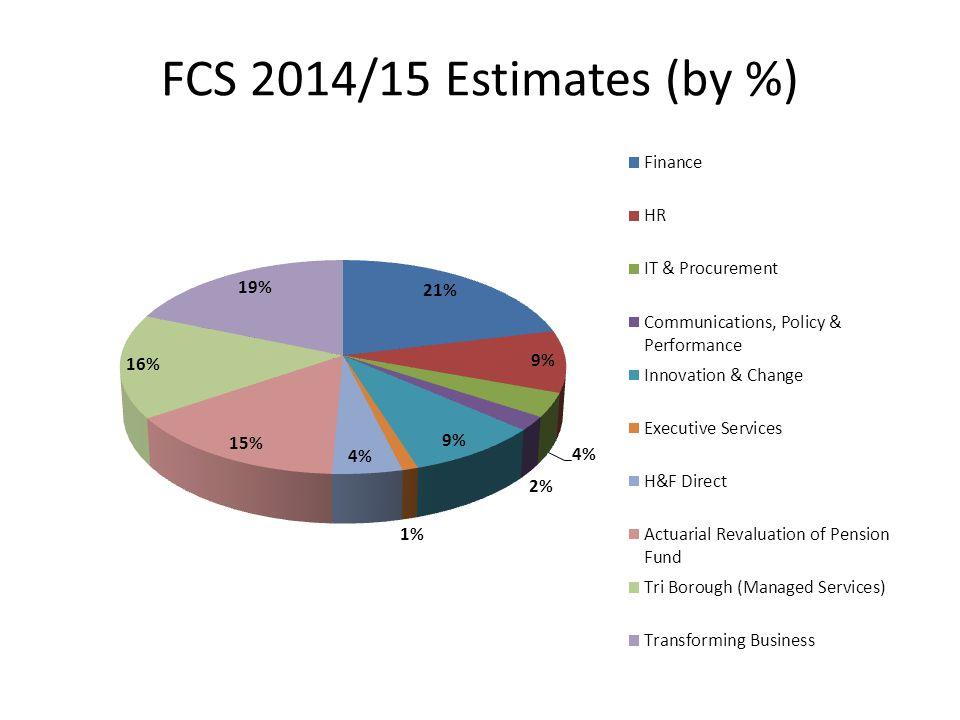 FCS 2014/15 Estimates (by %)