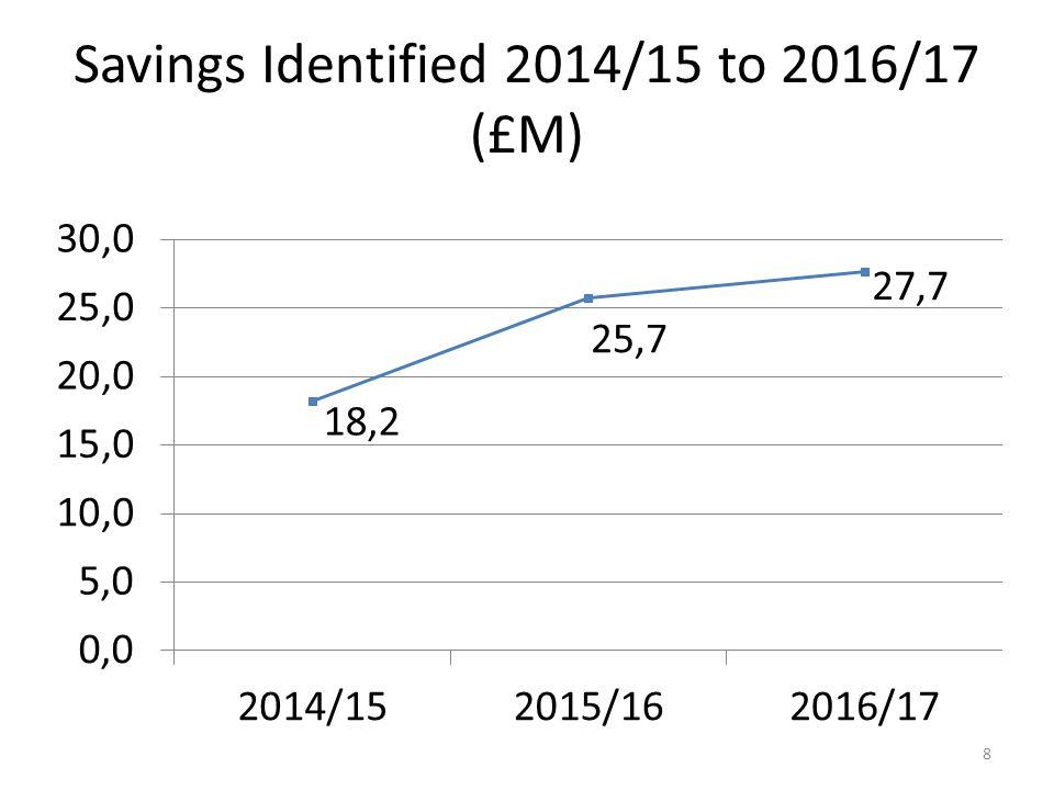 Savings Identified 2014/15 to 2016/17 (£M) 8