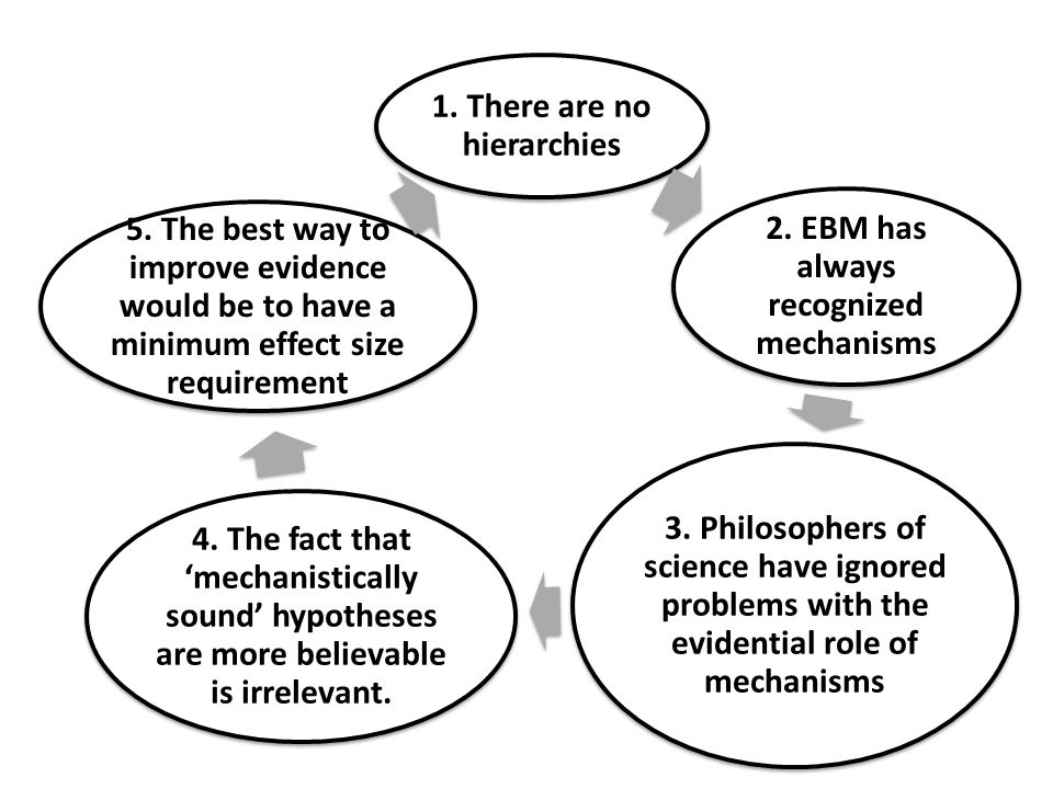 1. There are no hierarchies 2. EBM has always recognized mechanisms 3. Philosophers of science have ignored problems with the evidential role of mecha