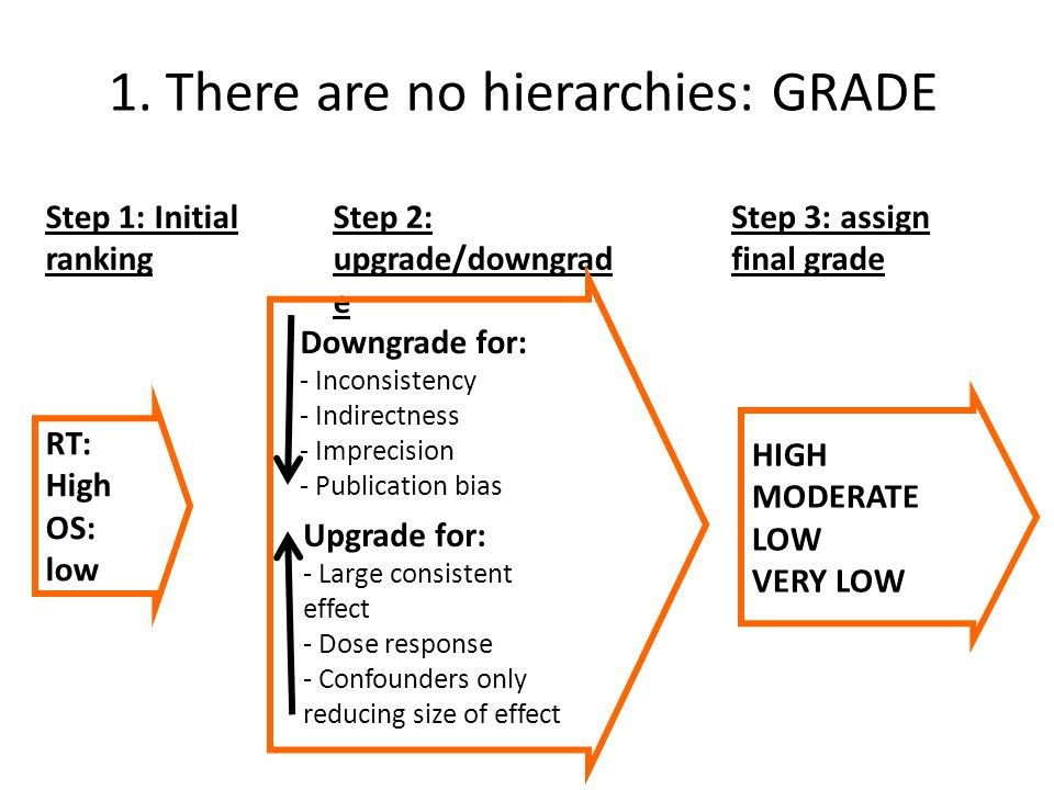1. There are no hierarchies: GRADE Downgrade for: - Inconsistency - Indirectness - Imprecision - Publication bias Upgrade for: - Large consistent effe