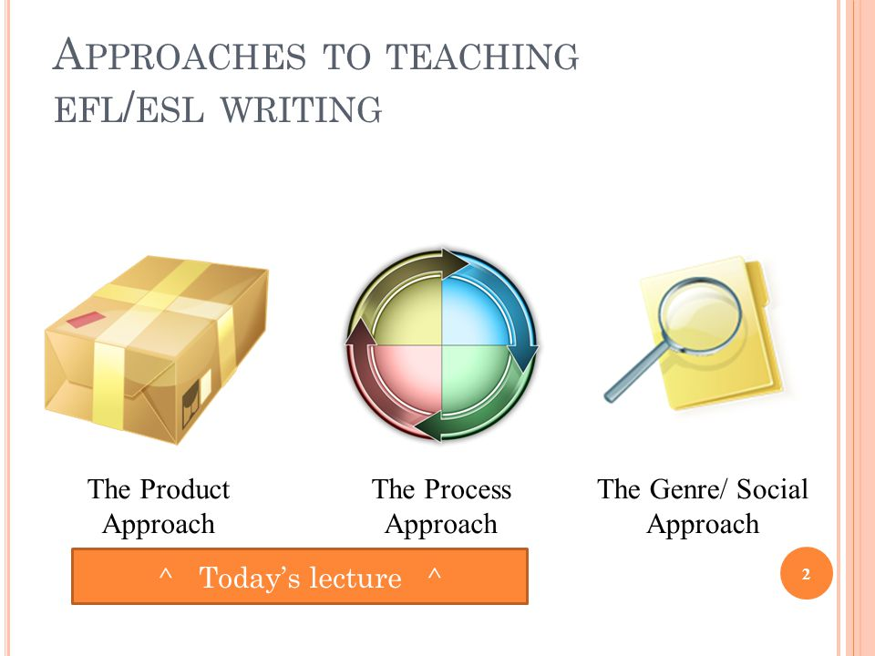 A PPROACHES TO TEACHING EFL / ESL WRITING 2 The Product Approach The Process Approach The Genre/ Social Approach ^ Today's lecture ^