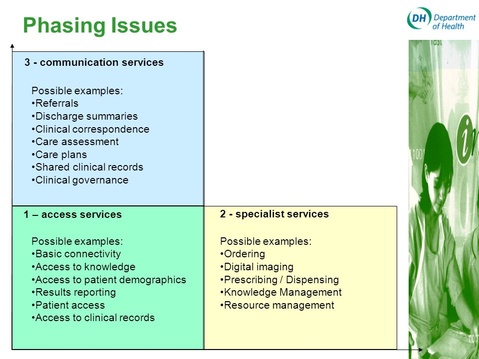 1 – access services 2 - specialist services 3 - communication services Possible examples: Referrals Discharge summaries Clinical correspondence Care a