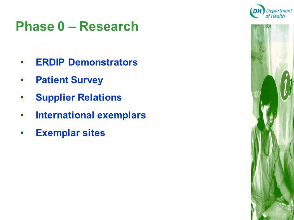 Phase 0 – Research ERDIP Demonstrators Patient Survey Supplier Relations International exemplars Exemplar sites