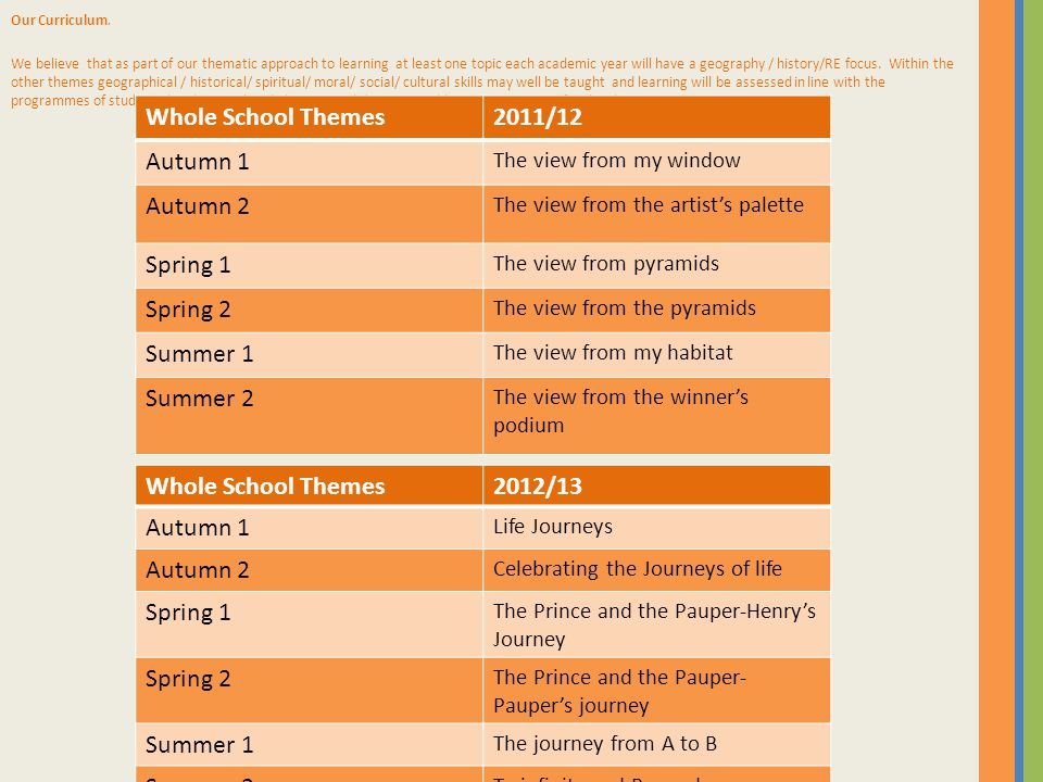 Whole School Themes2013/14 Autumn 1 The Great Divide Autumn 2 Great Celebrations Spring 1 Great Britons Spring 2 Great Britain Summer 1 Feeling Great Summer 2 The Great Outdoors The Working Party is responsible for reviewing the themes linked to Science and Technology.
