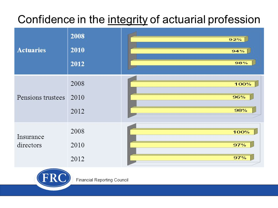 Confidence in the integrity of actuarial profession Financial Reporting Council Actuaries 2008 2010 2012 Pensions trustees 2008 2010 2012 Insurance directors 2008 2010 2012