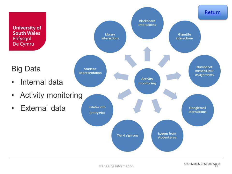 © University of South Wales Big Data Internal data Activity monitoring External data Activity monitoring Blackboard Interactions GlamLife interactions