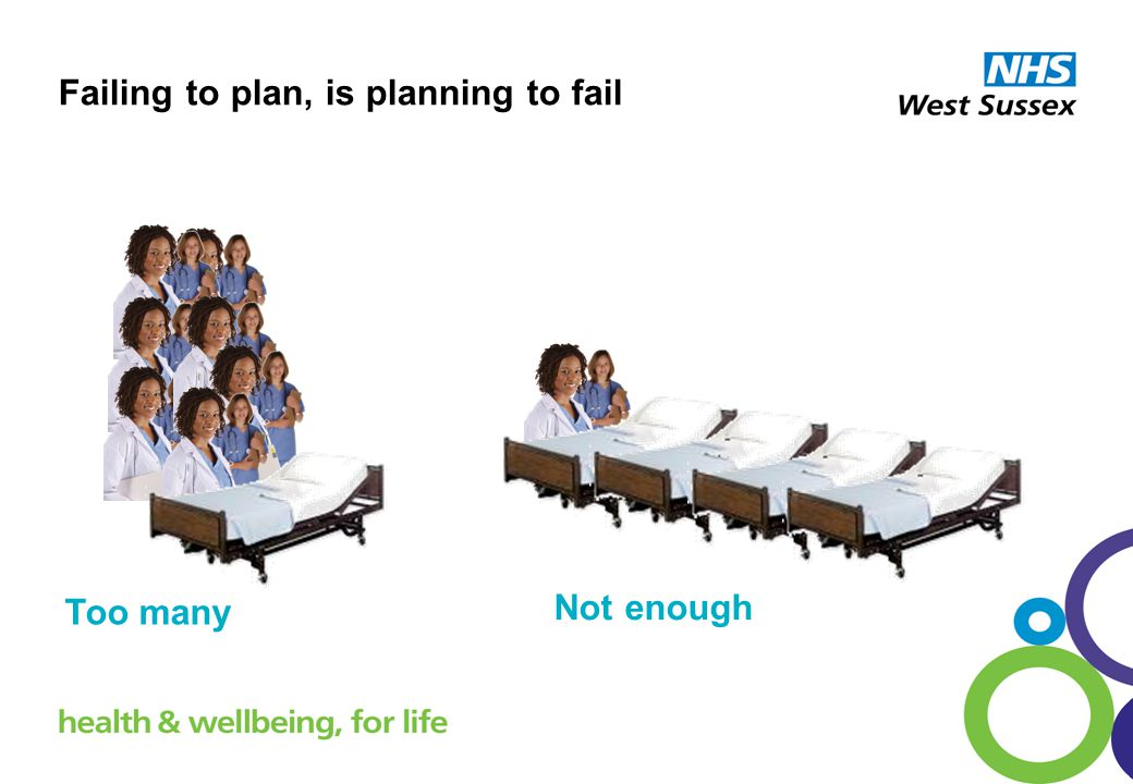 Failing to plan, is planning to fail Too many Not enough
