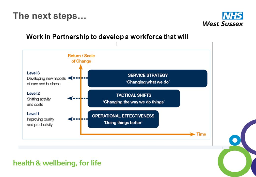The next steps… Work in Partnership to develop a workforce that will
