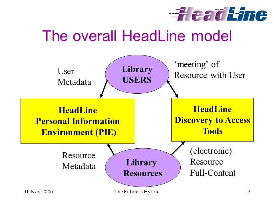 01-Nov-2000The Future is Hybrid5 The overall HeadLine model Library Resources Library USERS HeadLine Discovery to Access Tools (electronic) Resource Full-Content HeadLine Personal Information Environment (PIE) 'meeting' of Resource with User Resource Metadata User Metadata