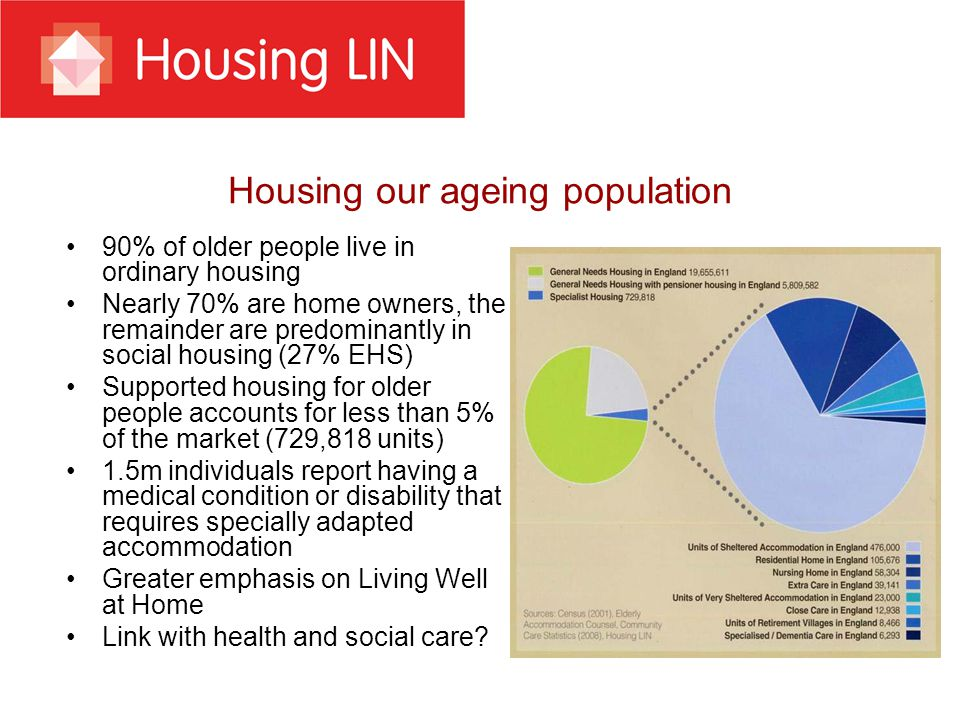 Housing our ageing population 90% of older people live in ordinary housing Nearly 70% are home owners, the remainder are predominantly in social housing (27% EHS) Supported housing for older people accounts for less than 5% of the market (729,818 units) 1.5m individuals report having a medical condition or disability that requires specially adapted accommodation Greater emphasis on Living Well at Home Link with health and social care