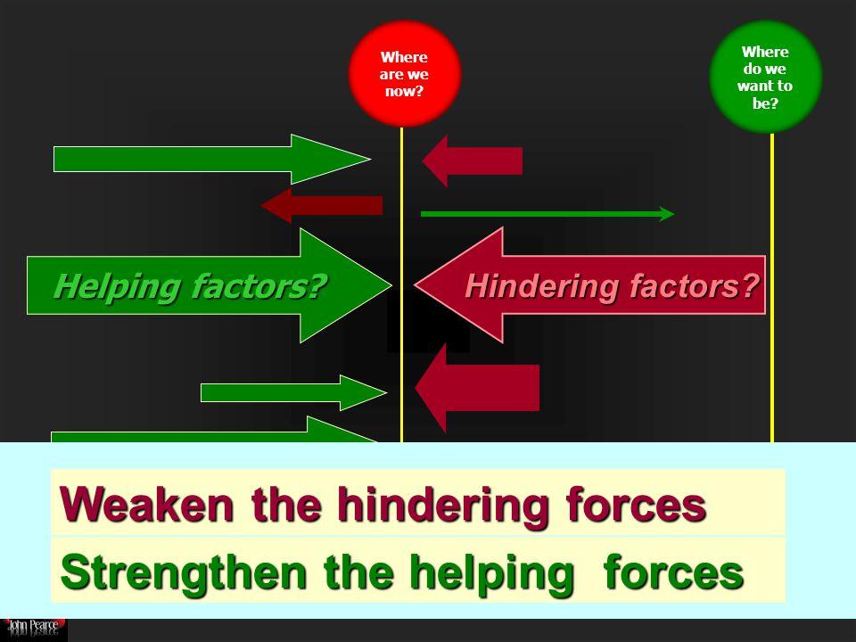 Helping factors. Hindering factors.