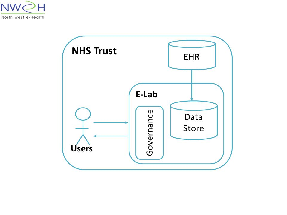 NHS Trust E-Lab Data Store Governance Users EHR