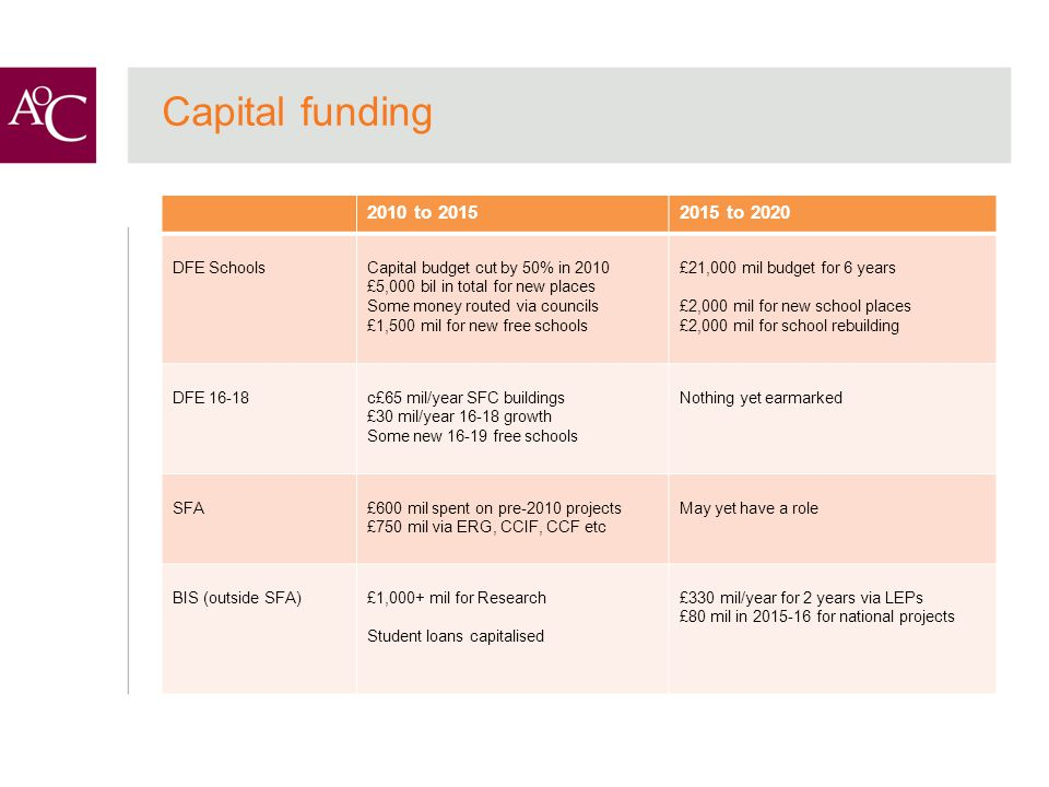 Capital funding 2010 to 20152015 to 2020 DFE SchoolsCapital budget cut by 50% in 2010 £5,000 bil in total for new places Some money routed via councils £1,500 mil for new free schools £21,000 mil budget for 6 years £2,000 mil for new school places £2,000 mil for school rebuilding DFE 16-18c£65 mil/year SFC buildings £30 mil/year 16-18 growth Some new 16-19 free schools Nothing yet earmarked SFA£600 mil spent on pre-2010 projects £750 mil via ERG, CCIF, CCF etc May yet have a role BIS (outside SFA)£1,000+ mil for Research Student loans capitalised £330 mil/year for 2 years via LEPs £80 mil in 2015-16 for national projects