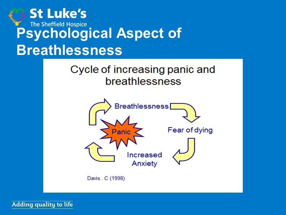 Assessment of breathlessness Listen/Observe What does it mean to the patient / carer.