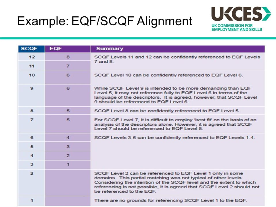 Example: EQF/SCQF Alignment