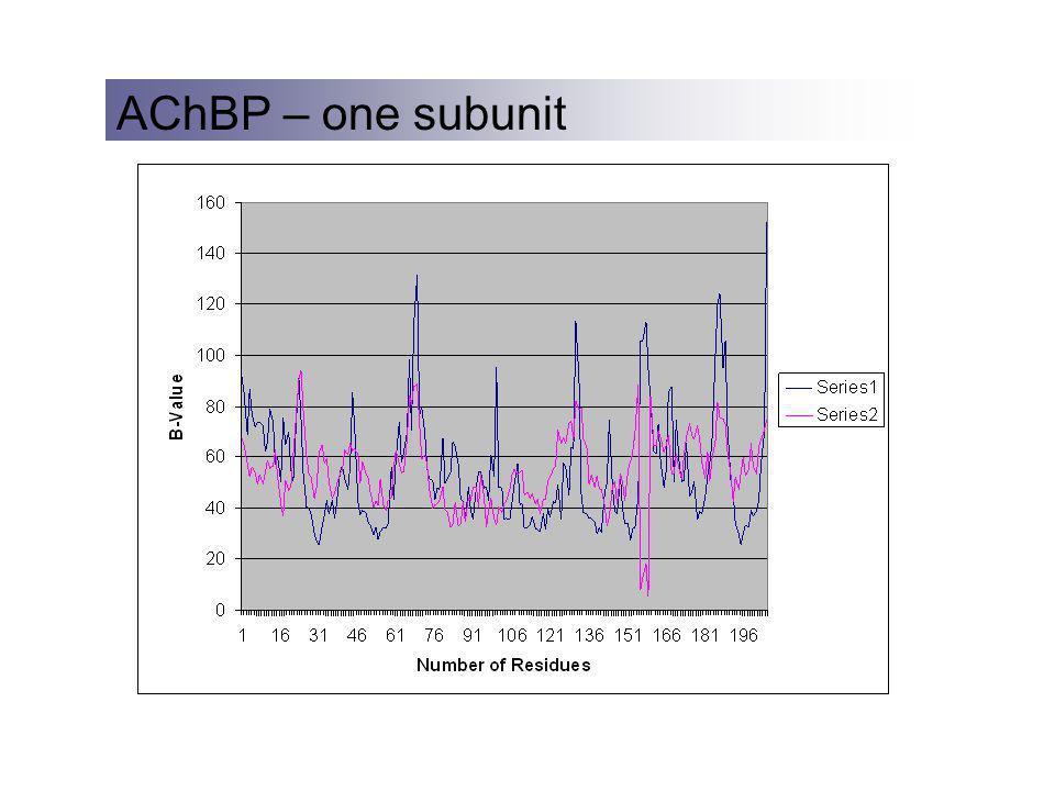AChBP – one subunit