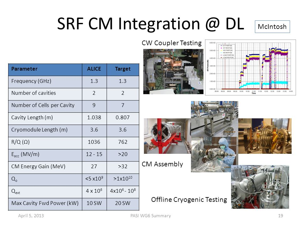 SRF CM Integration @ DL ParameterALICETarget Frequency (GHz)1.3 Number of cavities22 Number of Cells per Cavity97 Cavity Length (m)1.0380.807 Cryomodule Length (m)3.6 R/Q (Ω)1036762 E acc (MV/m)12 - 15>20 CM Energy Gain (MeV)27>32 QoQo <5 x10 9 >1x10 10 Q ext 4 x 10 6 4x10 6 - 10 8 Max Cavity Fwd Power (kW)10 SW20 SW CW Coupler Testing CM Assembly Offline Cryogenic Testing April 5, 201319PASI WG6 Summary McIntosh