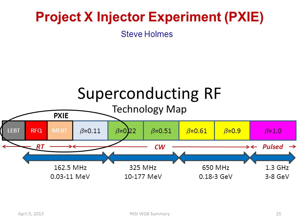Project X Injector Experiment (PXIE) Steve Holmes Superconducting RF Technology Map  =0.11  =0.22  =0.51  =0.61  =0.9 325 MHz 10-177 MeV  =1.0 1.3 GHz 3-8 GeV 650 MHz 0.18-3 GeV CW Pulsed 162.5 MHz 0.03-11 MeV LEBTRFQMEBT RT PXIE April 5, 2013PASI WG6 Summary25