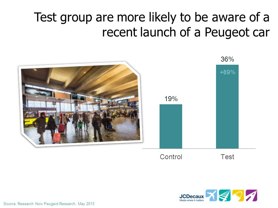 Test group are more likely to be aware of a recent launch of a Peugeot car +89% Source: Research Now Peugeot Research, May 2013