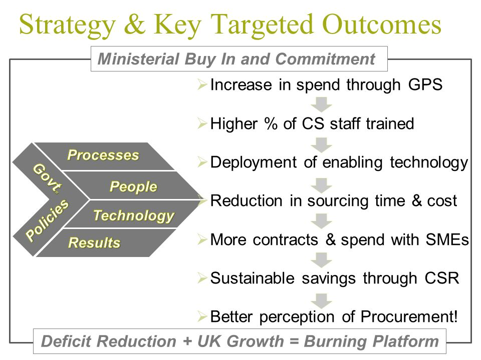 B Strategy & Key Targeted Outcomes Ministerial Buy In and Commitment  Increase in spend through GPS  Higher % of CS staff trained  Deployment of en