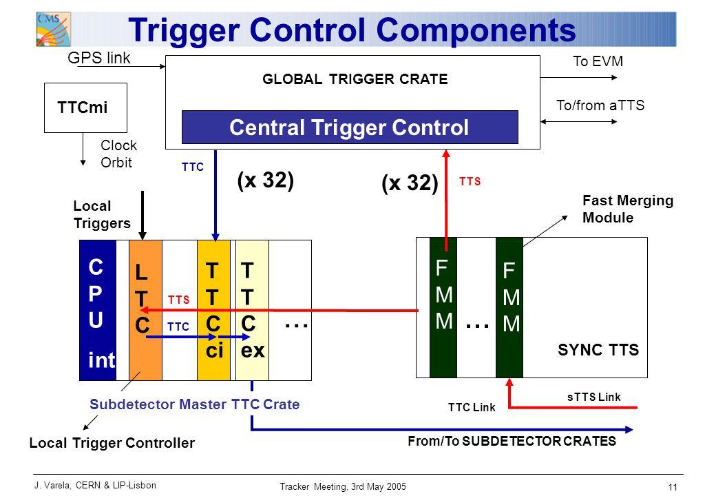 J. Varela, CERN & LIP-Lisbon Tracker Meeting, 3rd May 2005 11 GLOBAL TRIGGER CRATE C P U int T T C ci T T C ex TTC TTS From/To SUBDETECTOR CRATES sTTS