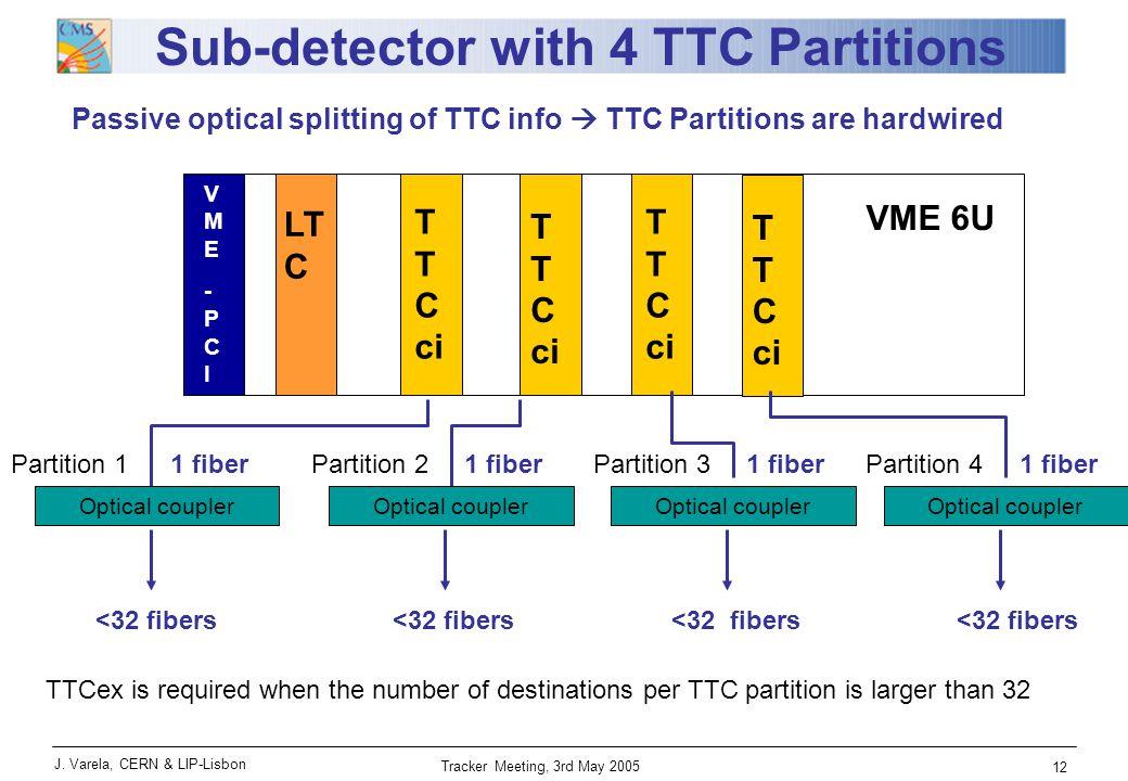 J. Varela, CERN & LIP-Lisbon Tracker Meeting, 3rd May 2005 12 VME-PCIVME-PCI FMMFMM LT C VME 6U TTCciTTCci TTCciTTCci Sub-detector with 4 TTC Partitio