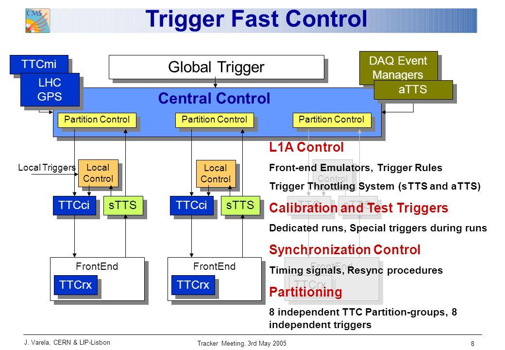 J. Varela, CERN & LIP-Lisbon Tracker Meeting, 3rd May 2005 8 Trigger Fast Control Global Trigger TTCmi DAQ Event Managers Partition Control TTCrx Fron
